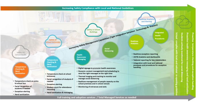 The Safe School Framework from The Need Pipe Group
