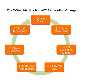 7-step Martius Model™ change management process