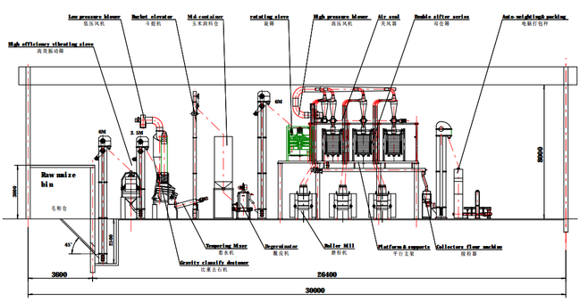 Technical design of corn flour mill machine