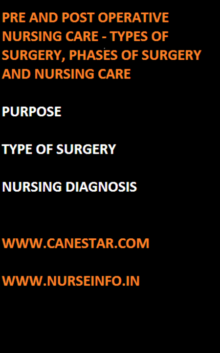 pre and post operative nursing care, surgery, phases