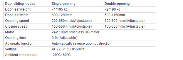 Parameters for electric sliding door