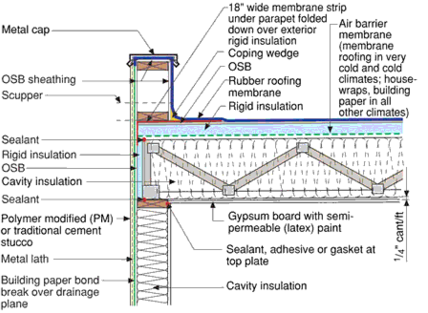 Roof design services