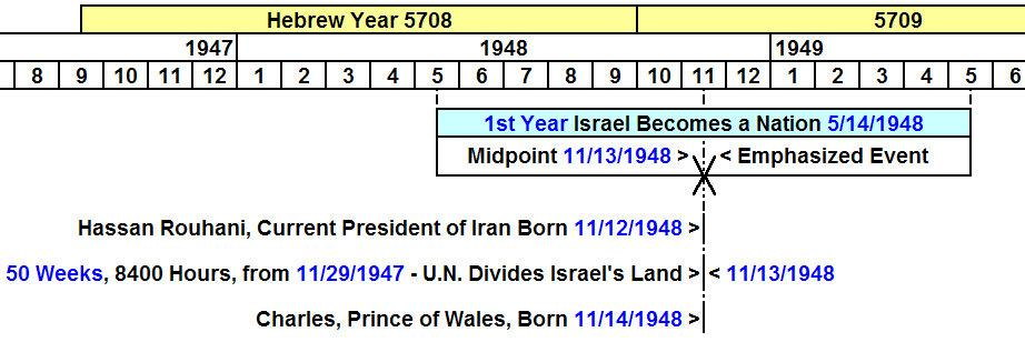 The Emphasized Events of 1948 and 11/13/2017