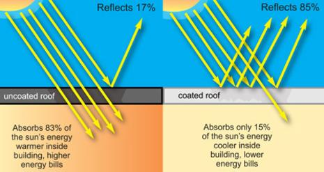 why elastomeric roof coatings are energy efficient; coated roof system installation in Houston; Houston commercial roofing contractor; elastomeric roof coating installation in Houston; premiere commercial roofer in Houston; commercial roofing in Houston; roof contractor