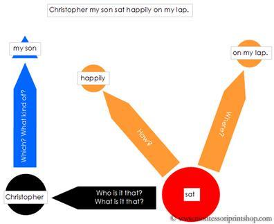 montessori great lessons charts