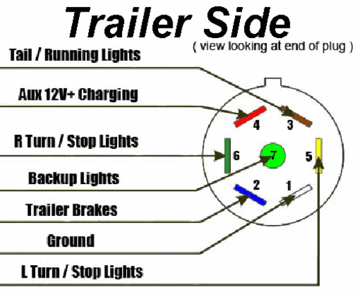 7 Way Trailer Plug Wiring DiagramTop Shelf Trailers