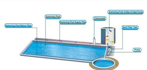 Swimming Pool Heater Repair Diagram Weber Refrigeration, Heating and Air Conditioning Dodge City, KS