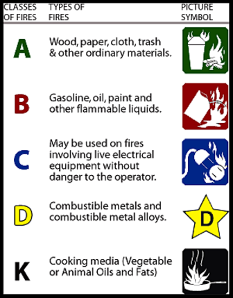 Fire Extinguishers - ICON SAFETY CONSULTING INC.