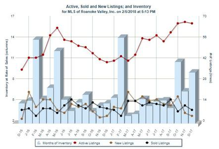 Inventory Analysis Smith Mountain Lake Water Access Homes