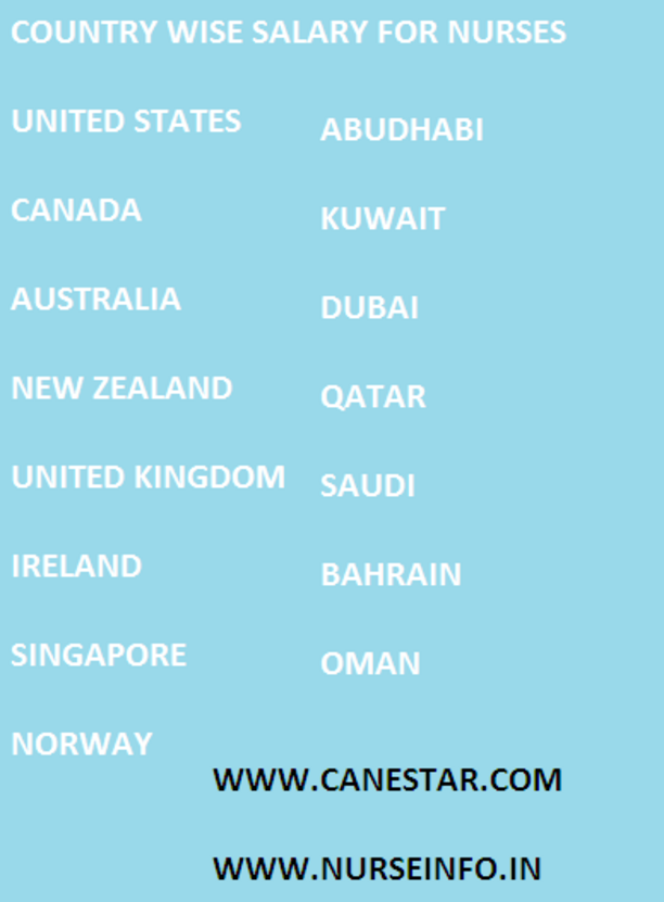 NURSE'S SALARY ABROAD WESTERN AND GULF COUNTRIES