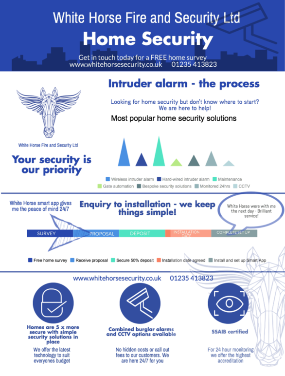 intruder alarm process, burglar alarm, home security, infographic
