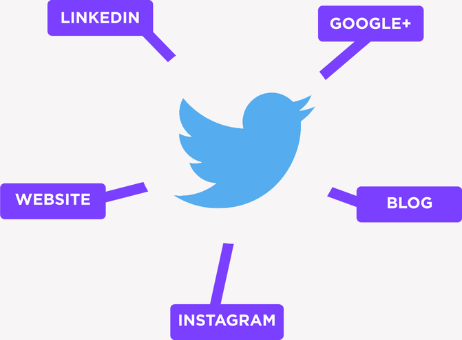 Twitter connects content from disparate sources together: LinkedIn, Blog, Instagram, Google+ With Twitter they all work together