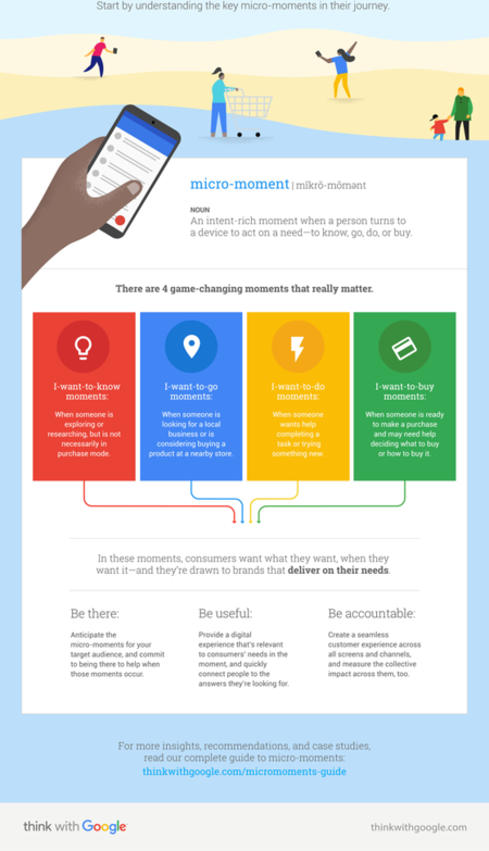 "google ""micro-moment"" infographic"