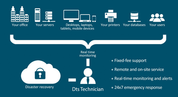 DTS - Managed Services