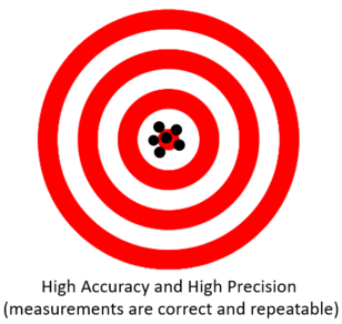 High Accuracy High Precision