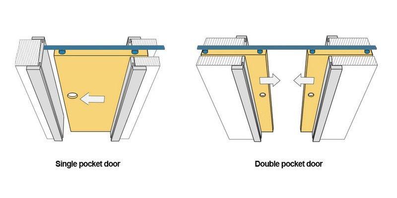 Door door pocket swinging vs