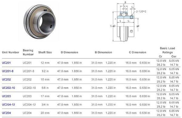 UC201-8 FYH INSERT BEARING-SETSCREW LOCKING 1/2