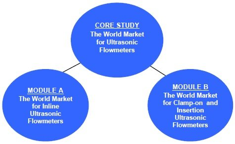 ULTRASONIC: The World Market for Ultrasonic Flowmeters, 5th Edition (Core Study plus Modules A and B) (PDF + Hardcopy)