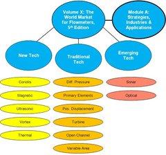 Volume X: The World Market for Flowmeters, 6th Edition (Core Study Plus Module A) (PDF File)