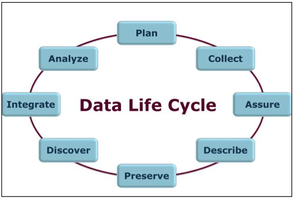 SAP Associate Life-Cycle Data Management Package -APKLDM-
