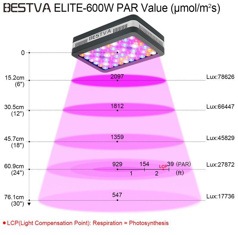BESTVA Reflector Series 600W LED Grow Light Full Spectrum GrowLamp Indoor Plants