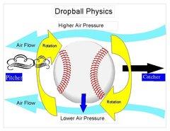 Riseball vs Dropball...Overcoming Muscle Memory