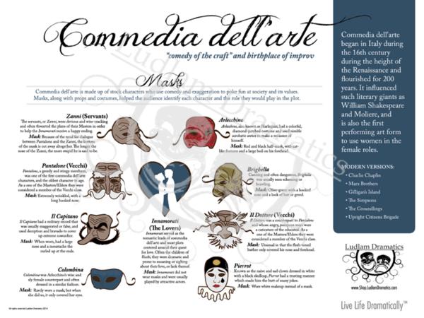 Live Life Dramatically Apparel By Ludlam Dramatics: Commedia Dell'arte Theatre Poster