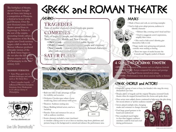 Live Life Dramatically Apparel By Ludlam Dramatics: Greek & Roman Theatre Poster