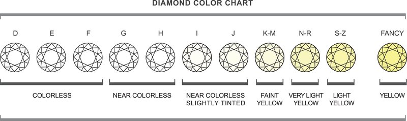 grading begins the giacolorscale scale s d with increasing letter continues f colorless color to diamonds and representing diamond gia grade is industry for standard z about