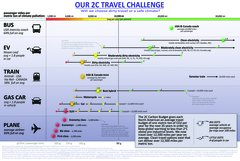 """poster -- """"Our 2C Travel Challenge"""""""