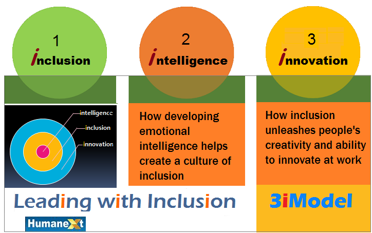 Inclusion Intelligence Certification | HumaNext Training