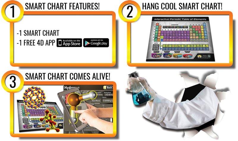 Popar Periodic Table Of Elements Smart Chart Popar Interactive