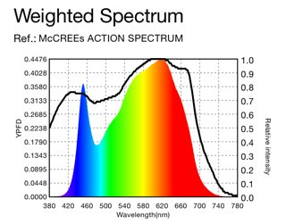 Led Spectral Analysis Full Spectrum Led Lights